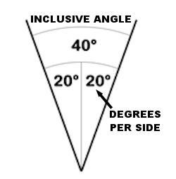Sharpening Degrees Per Side Or Inclusive Angle