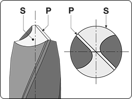 Primary and secondary facets